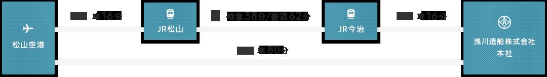 浅川造船本社